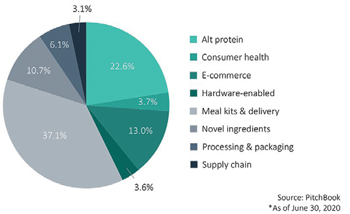 Looking Ahead in FoodTech Investment