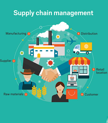 How IoT simplifies Supply Chain monitoring
