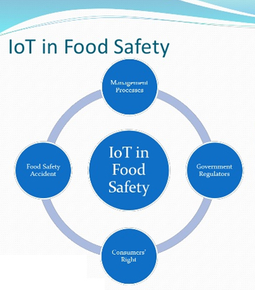 IoT Insights for the Food Service Space